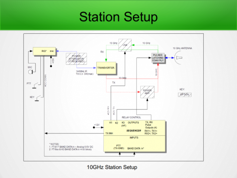 10 GHz transverter station setup